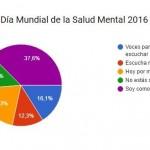 Lema del Día Mundial de la Salud Mental 2016