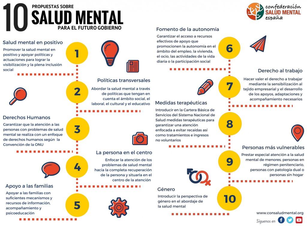 Diez propuestas de SALUD MENTAL ESPAÑA a la clase política de cara a las elecciones generales del 26-J