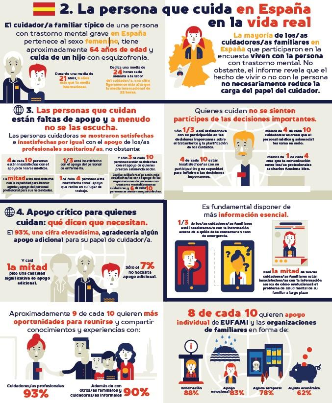 encuesta salud mental EUFAMI España