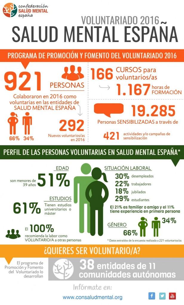 Infografía Voluntariado SALUD MENTAL ESPAÑA 2016