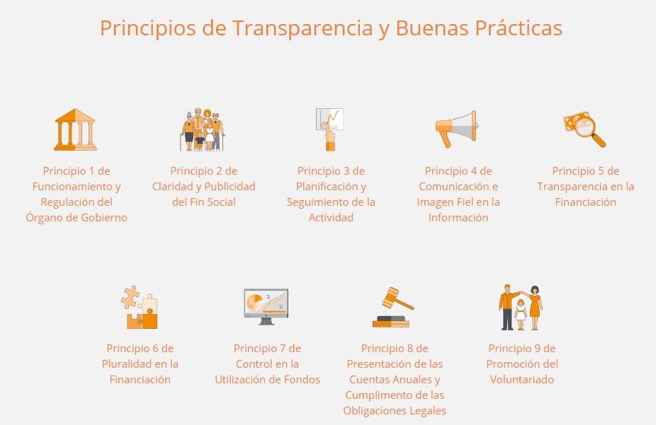 principios de transparencia y BBPP Fundación Lealtad