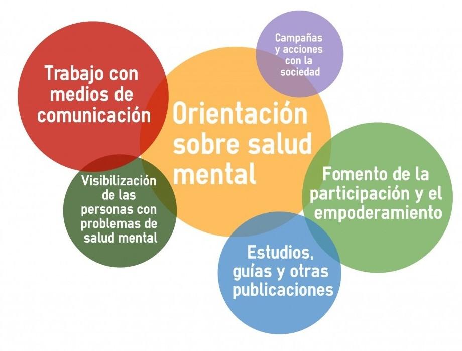 Orientación en salud mental de SALUD MENTAL ESPAÑA