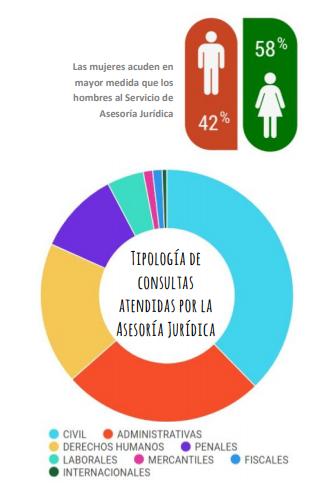 Consultas atendidas por la Asesoría Jurídica de SALUD MENTAL ESPAÑA