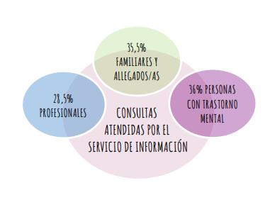 Consultas atendidas por el Servicio de Información de SALUD MENTAL ESPAÑA