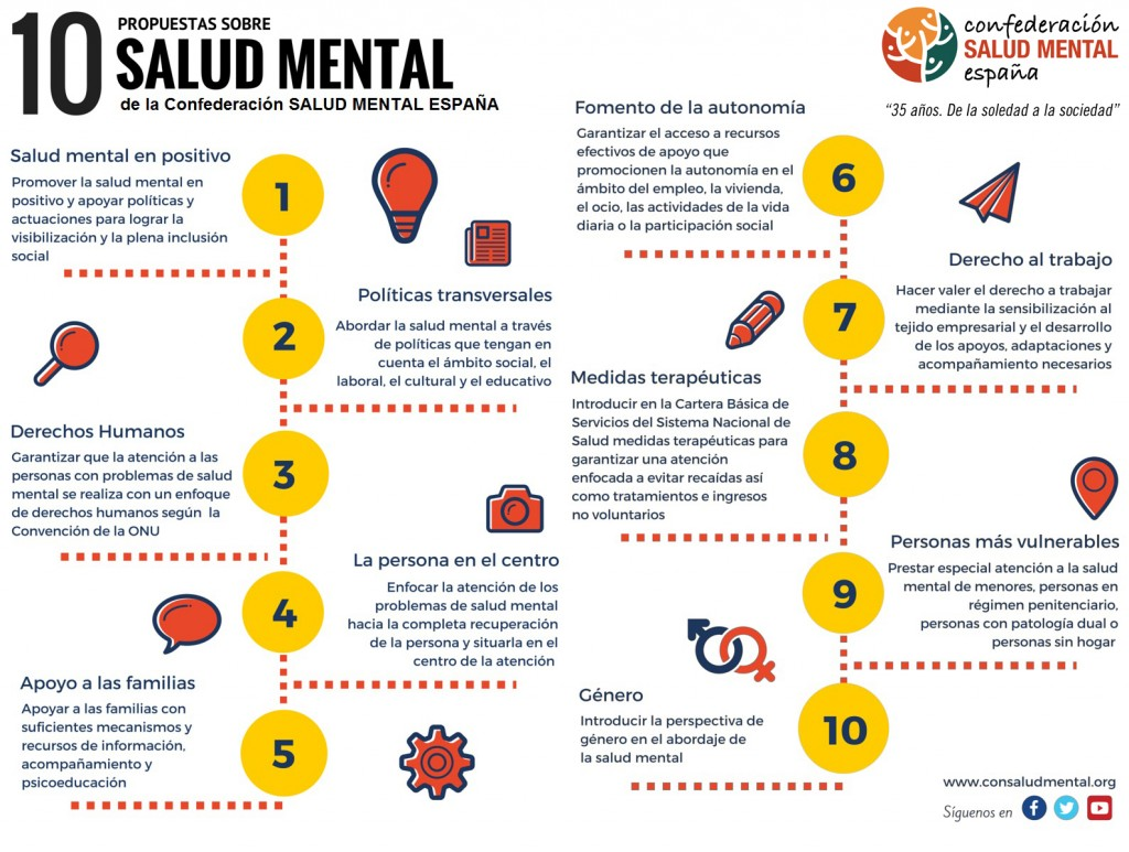 10 propuestas de SALUD MENTAL ESPAÑA