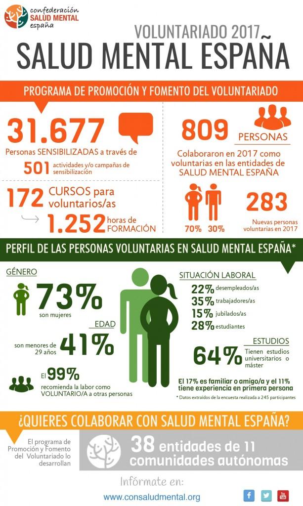 Infografía voluntariado SALUD MENTAL ESPAÑA 2017