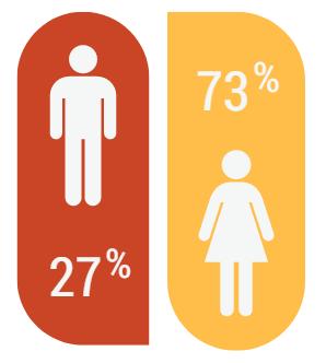 Porcentaje de demandas atendidas por el servicio de Asesoría Jurídica de SALUD MENTAL ESPAÑA