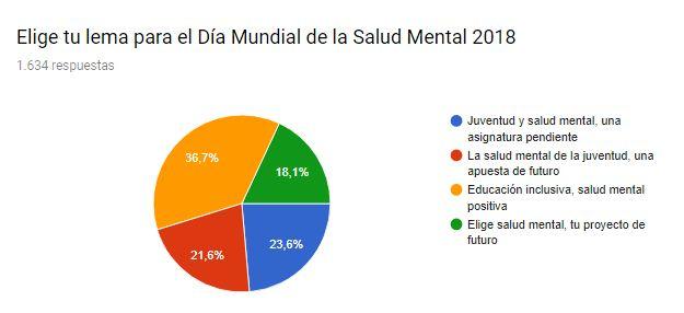 """""""Educación inclusiva, salud mental positiva"""", lema elegido para conmemorar el Día Mundial de la Salud Mental 2018"""
