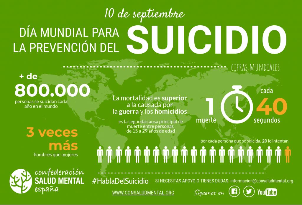 SUICIDIO - Cifras mundiales