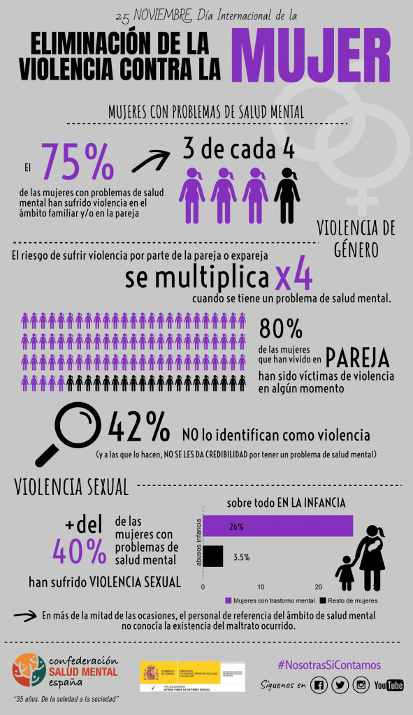 Infografía general Violencia Género