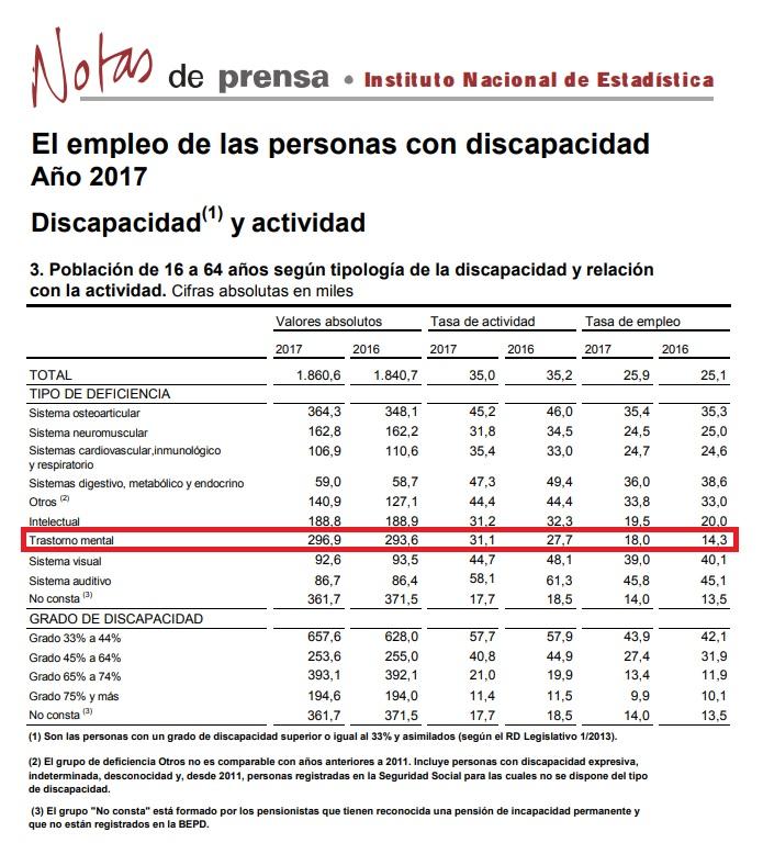 Empleo INE 2017