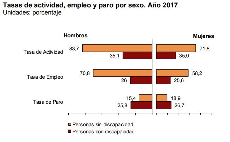 Empleo según género INE 2017