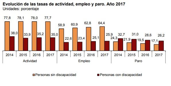 Evolución tasas empleo INE 2014-2017