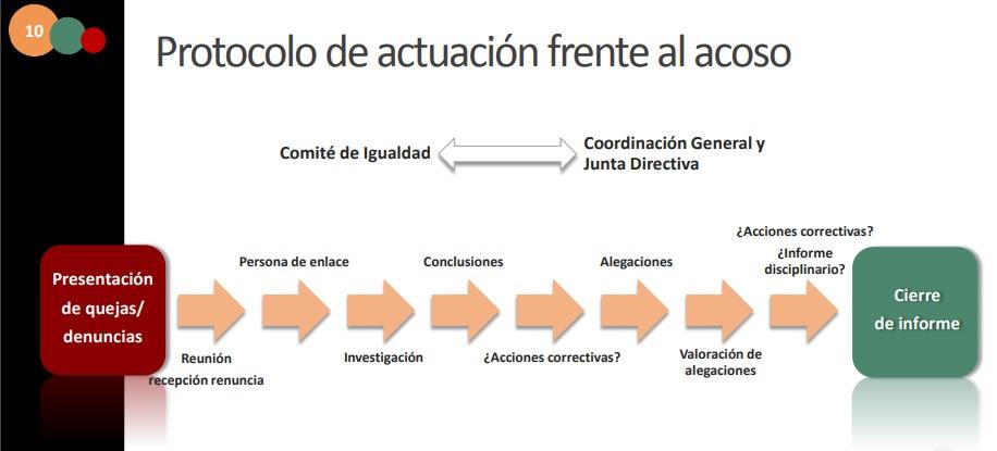Protocolo frente al acoso Plan de Igualdad de ASCASAM