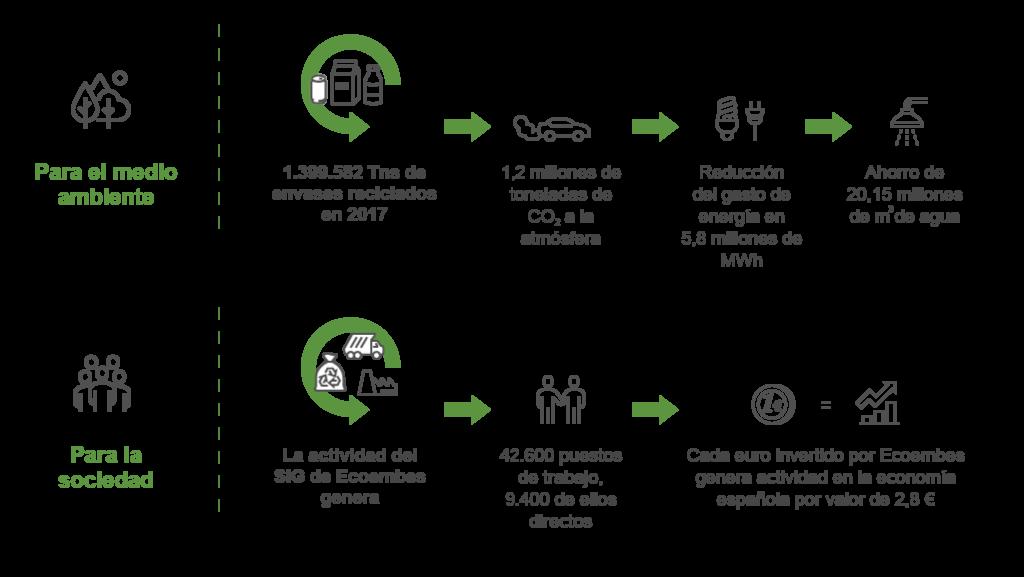Beneficios del reciclaje en SALUD MENTAL ESPAÑA. Infografía de Ecoembes.