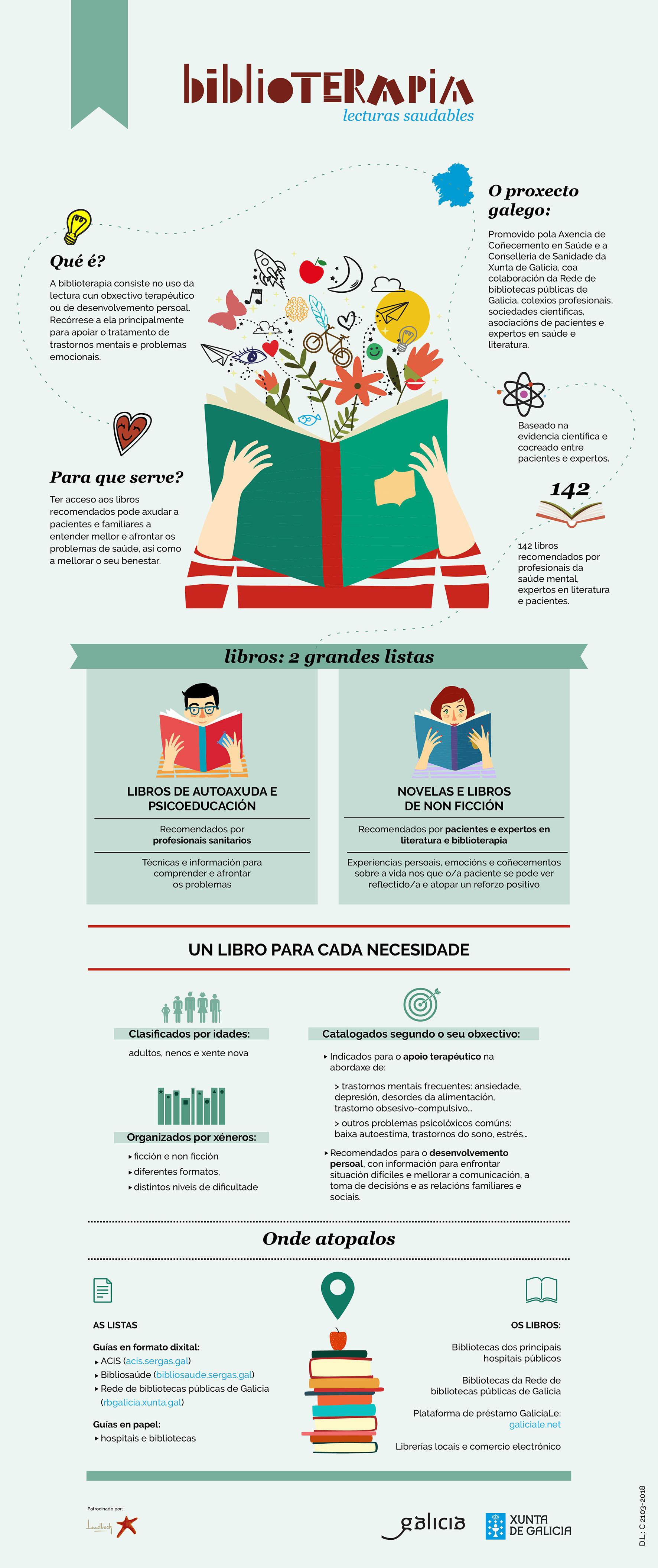Infografía Biblioterapia para la salud mental, proyecto de FEAFES Galicia