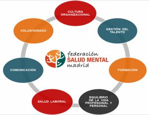 Plan Igualdad Salud Mental Madrid UMASAM