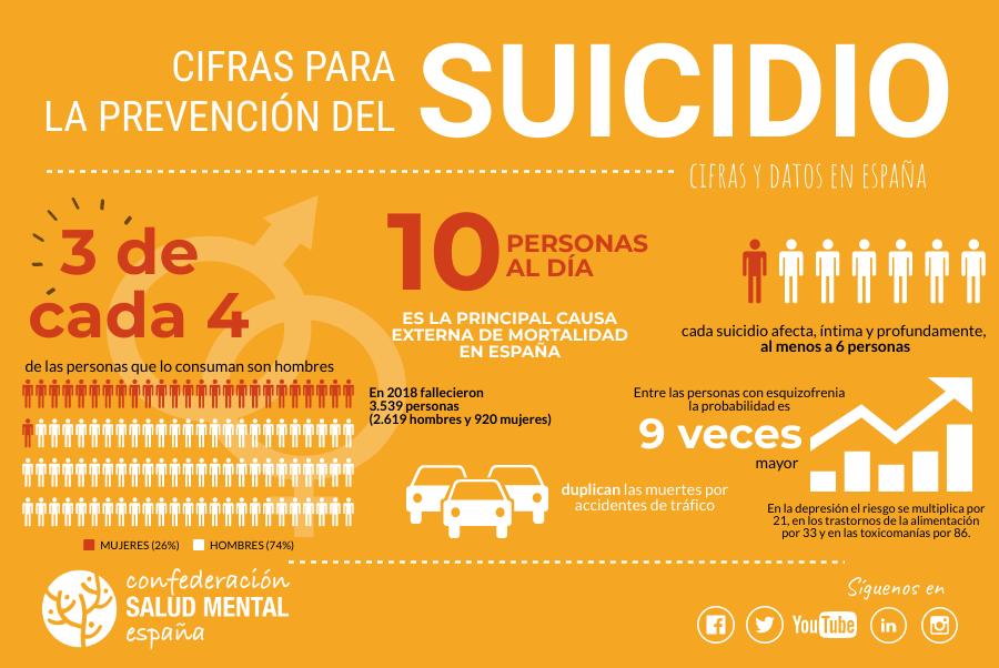 Suicidio en España
