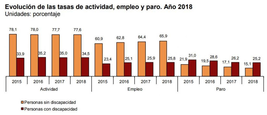 tasa INE actividad empleo y paro discapacidad 2018