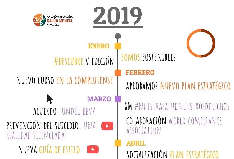 Los hitos de la Confederación SALUD MENTAL ESPAÑA en 2019