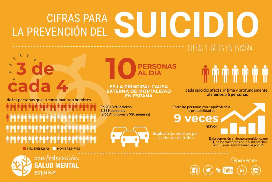 suicidio en España disminuyen un 3,8%